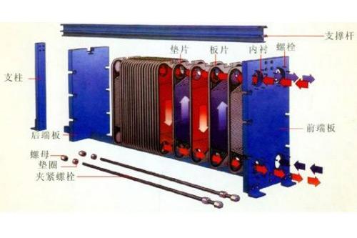板式换热器在使用过程经常遇到的故障